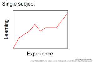 Fig 1: Learning curve for a single subject, showing how learning improves with experience